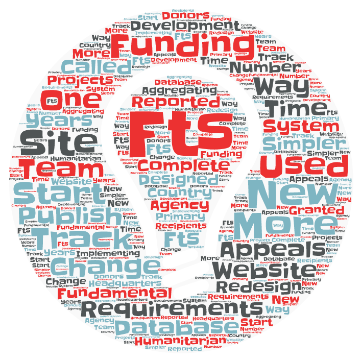 FTS Word Cloud